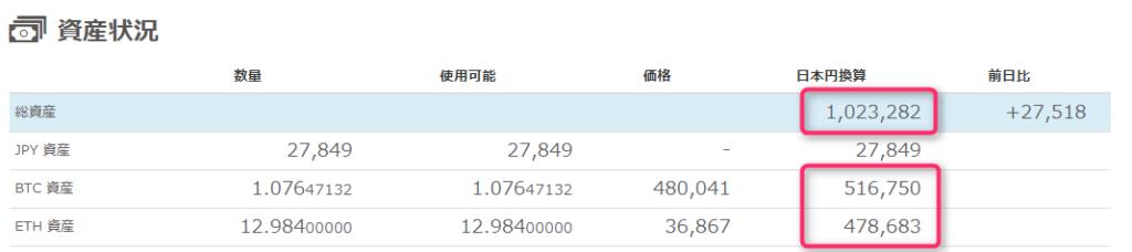 三日間で十万円ぐらい上がってる